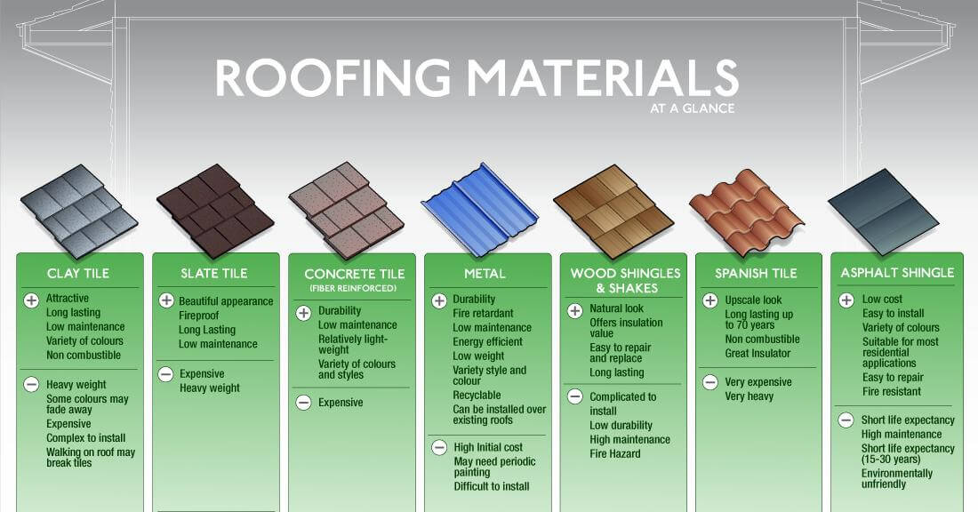 roofing materials for Minnesota homes